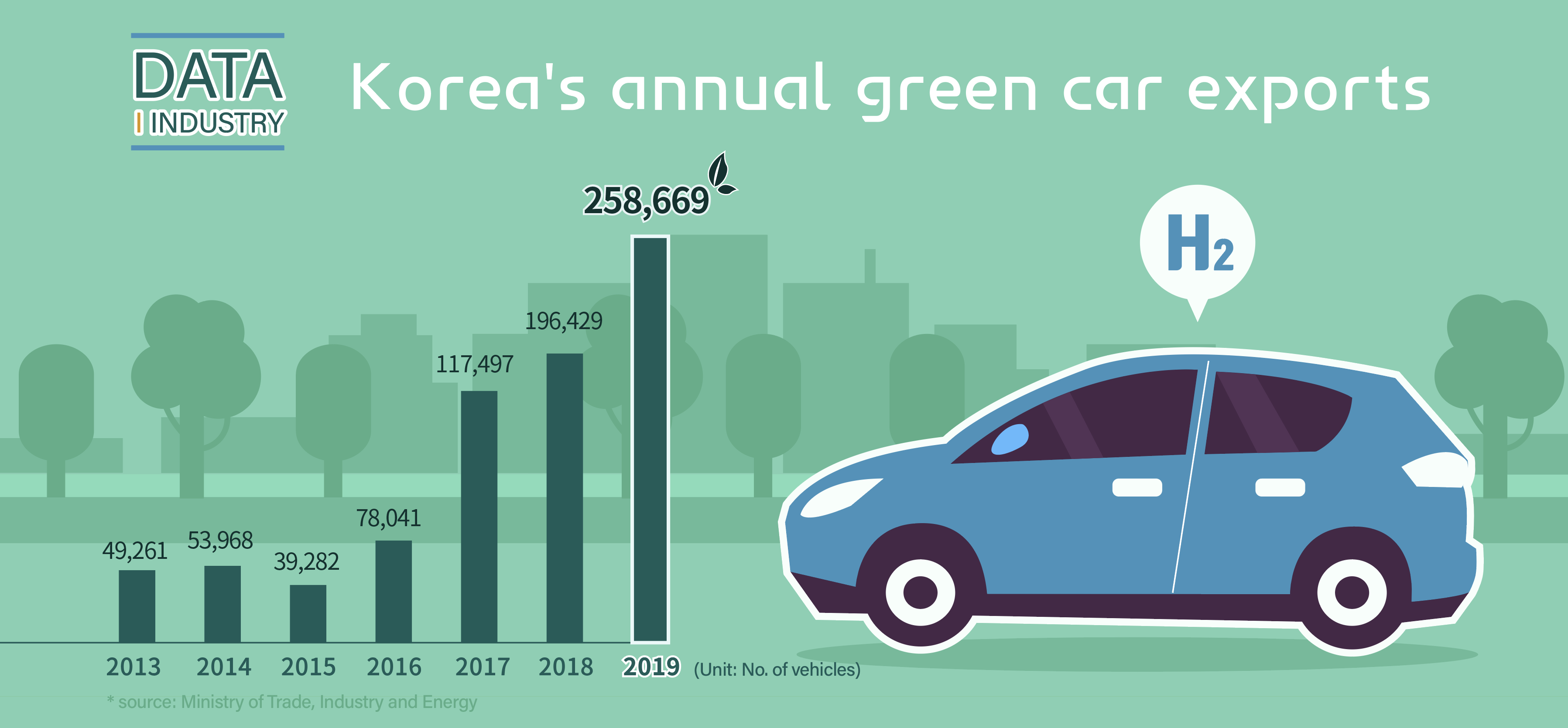 Korea's green car exports hit record high in 2019 Image 0